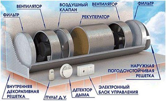 Вентиляционные системы для квартиры