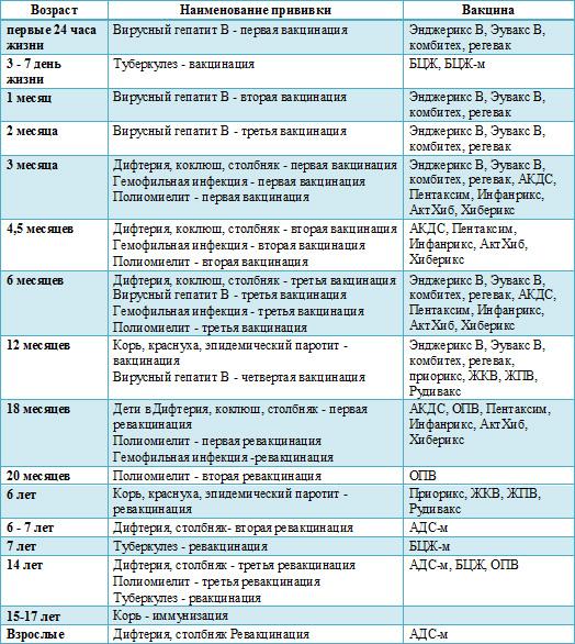 Календарь прививок - Официальный сайт