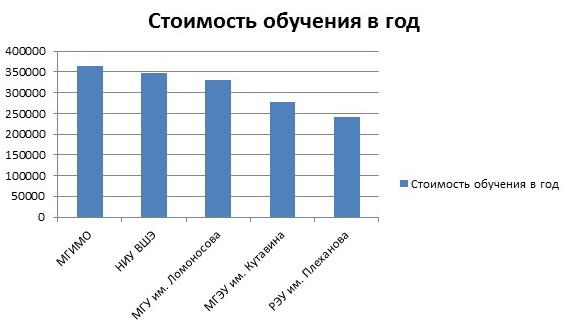 Стоимость обучения в МГУ в 2017 году